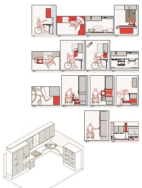 Proyecto cocina adaptada a silla de ruedas