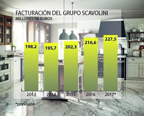prevision crecimiento scavolini